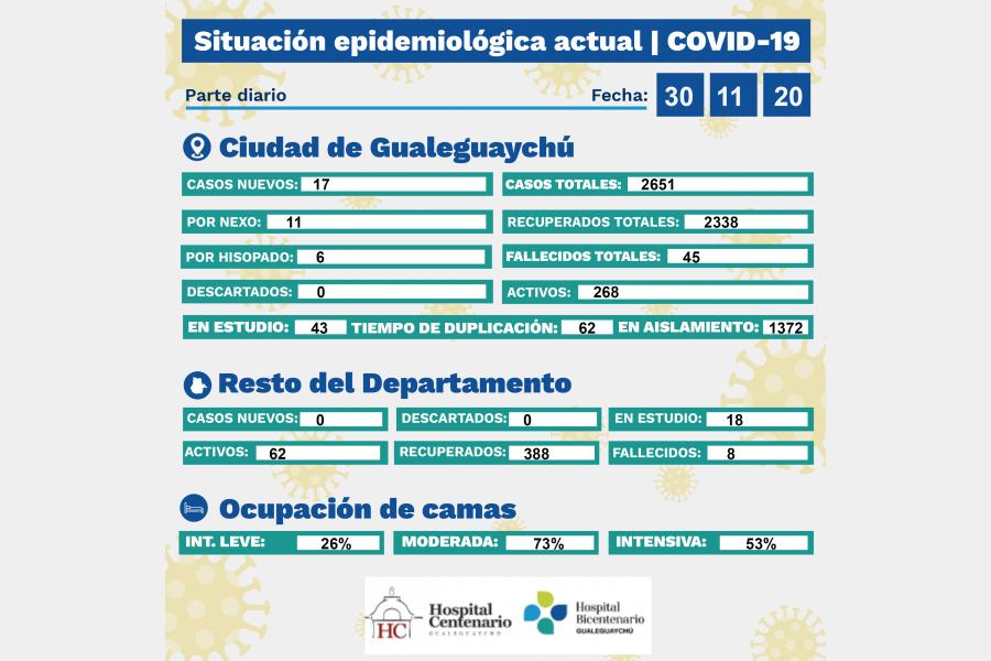 Se registraron 17 casos de coronavirus en el departamento Gualeguaychú