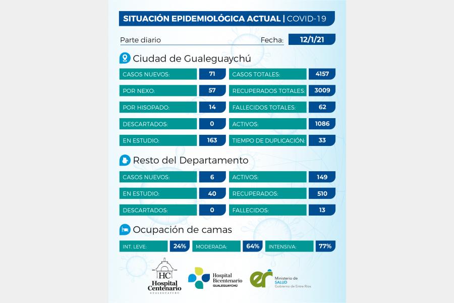 Se registraron 77 casos de coronavirus en el departamento Gualeguaychú