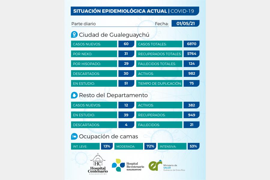 Se registraron 72 casos de coronavirus en el departamento Gualeguaychú