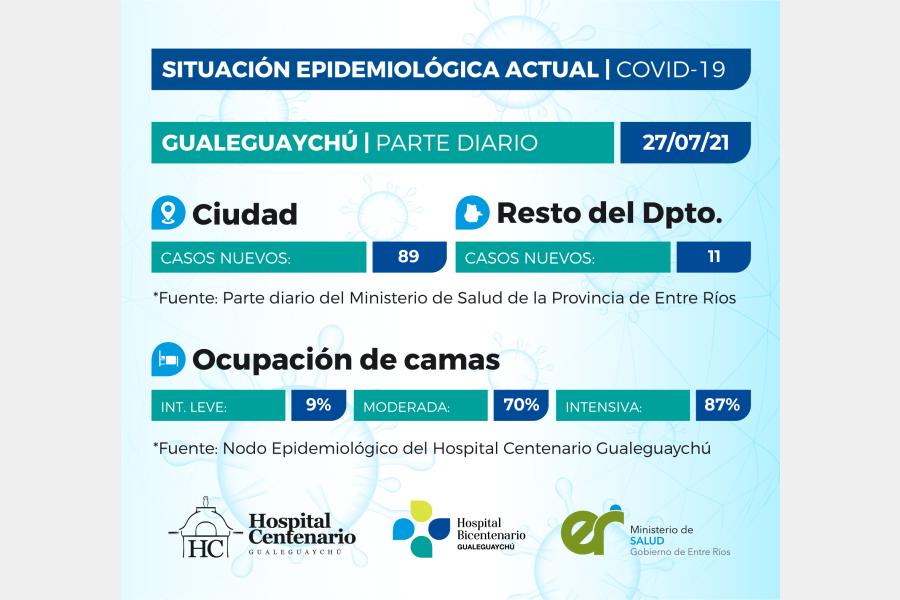 Se registraron 100 casos de coronavirus en el departamento Gualeguaychú