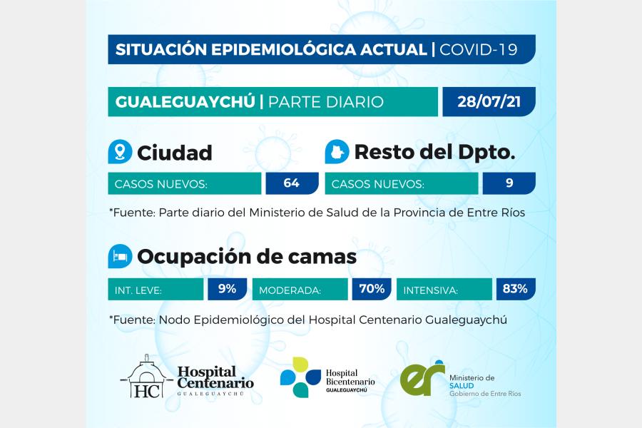 Se registraron 73 casos de coronavirus en el departamento Gualeguaychú
